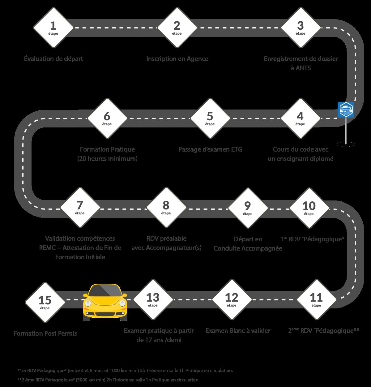 auto-école Melun : étapes permis AAC
